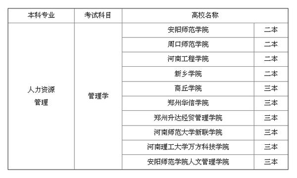河南省生物技术类专业专升本招生院校有哪些-