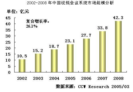 2004-2005年中国视频会议系统市场研究年度报告