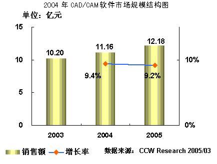 2004-2005年中国CAD/CAM软件市场研究年度报告