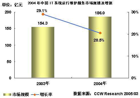 2004-2005年中国IT系统运行维护服务市场研究年度报告
