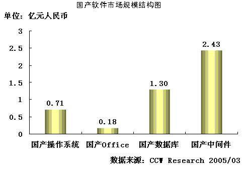 2004-2005年中国国产软件市场研究年度报告