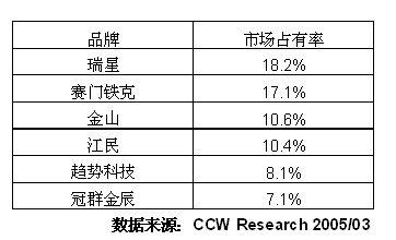 2004-2005年中国信息安全市场研究年度报告