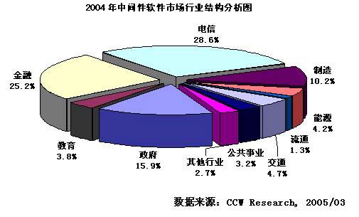 2004-2005年中国中间件软件市场研究年度报告