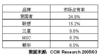2004-2005年中国MP3市场研究年度报告