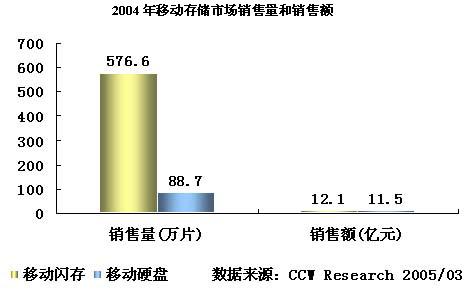 2004-2005年中国移动存储市场研究年度报告