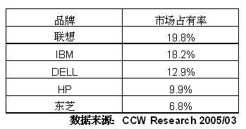 2004-2005年中国笔记本电脑市场研究年度报告