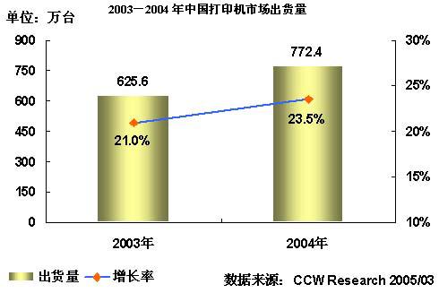 2004-2005年中国打印机市场研究年度报告