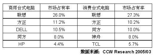 2004-2005年中国台式电脑市场研究年度报告
