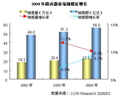 2004-2005年中国网络产品市场研究年度报告