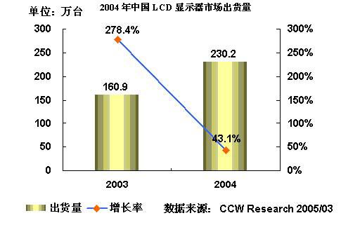 2004-2005年中国显示器市场研究年度报告