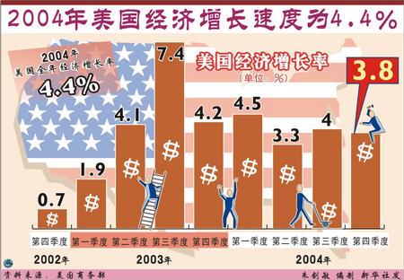 1981年美国经济增长_美国经济增长乏力