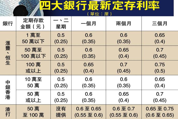五年定期存款利率_银行定期存款利率_银行定期存款利率表_现银行定期存款利率 ...