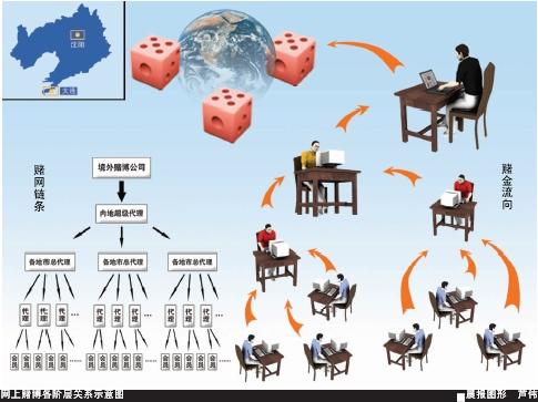 网赌日涉赌金数千万(图)
