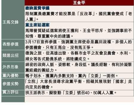 台媒图表:王马竞选国民党主席过招一览