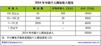 中国个人网站总收入超3.3亿 广告联盟分成为主