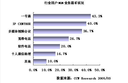 中国NGN市场用户需求将规模化启动