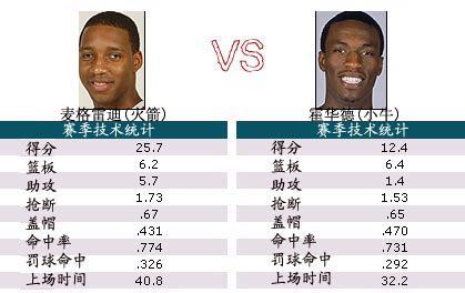 NBA季后赛各队先发实力大比拼:火箭vs小牛