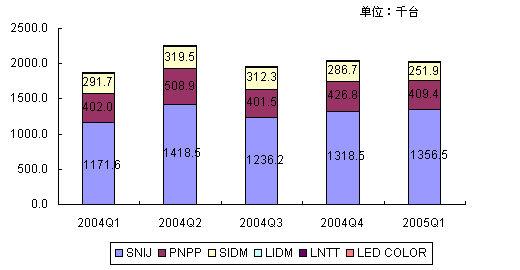 05年第一季度中国IT市场大扫描-打印机