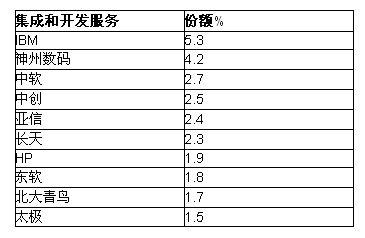 05年第一季度中国IT市场大扫描-集成和开发服务