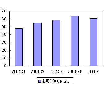 05年第一季度中国IT市场大扫描-软件市场研究报告
