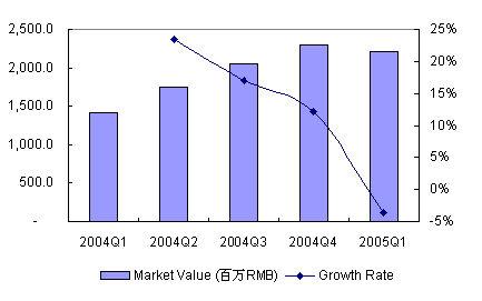 05年第一季度中国IT市场大扫描-数码相机