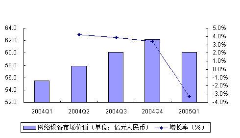05年第一季度中国IT市场大扫描―网络设备