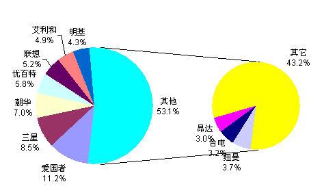 05年第一季度中国IT市场大扫描-压缩媒体播放器