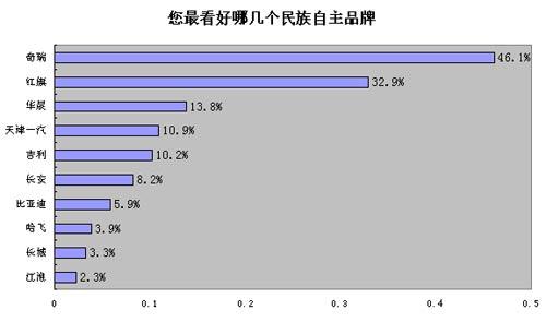 EMR上海车展调查报告 奔驰展台最受欢迎