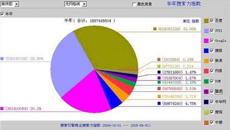2005上半年度搜索力指数排行及市场报告