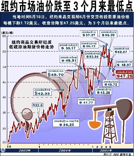 纽约油价跌至3个月最低点 每桶跌1.75美元