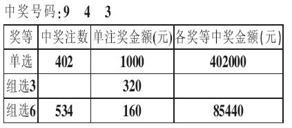 福彩 3D 陕西省第05145期开奖公告图片