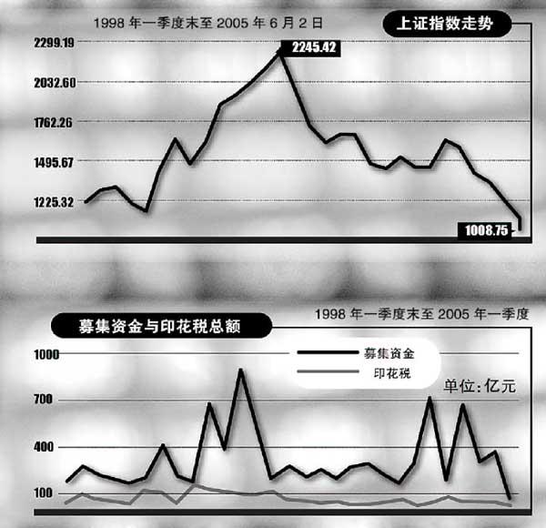 中国股市会不会崩盘_