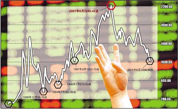 上证指数跌近千点 股民8年损失9个三峡(图)