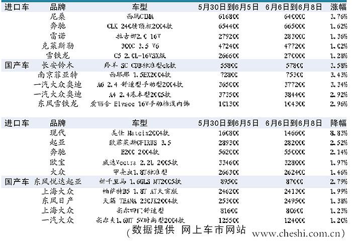 本周最新最全进口 国产汽车价格涨跌榜