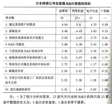 全球汽车产业R&D正向中国转移