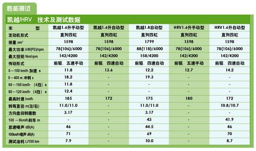 上海通用制造:两厢凯越HRV