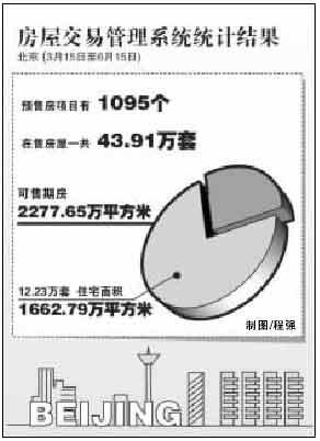 北京廉租房纳入区县考核 经济适用房利润控制在3%