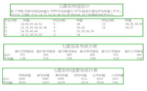 七星彩历期开奖号码分析(组图)