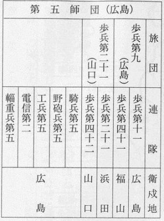 坂垣征四郎和他的日军第五师团