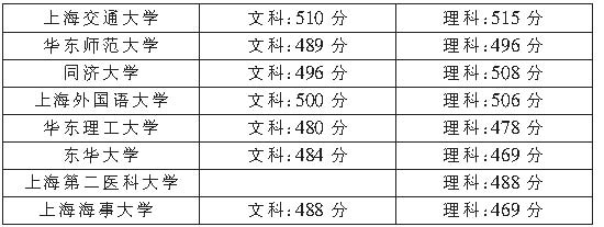 上海八所高校昨公布 一本最低录取分数线(图)