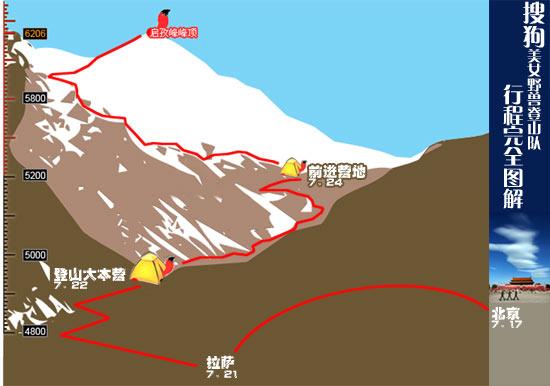 美女野兽行程完全揭密 登山路线图