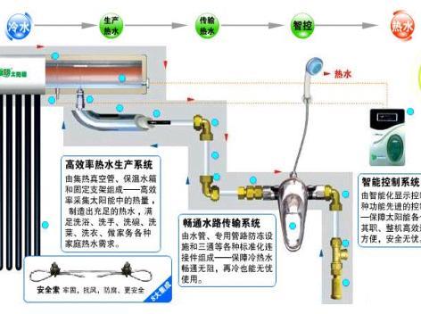 新闻连接:太阳能热水器市场凸显五大焦点-11省市警示太阳能热水器