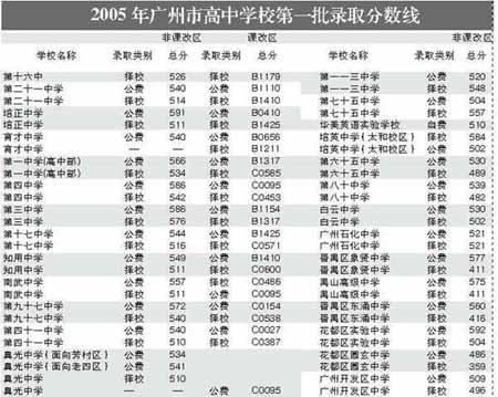 广州普通高中第一批招生录取分数线公布(组图)