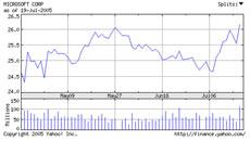 微软近三个月股价走势图