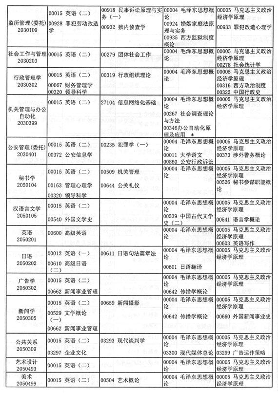 江苏省2005年10月自考考试日程安排(二)