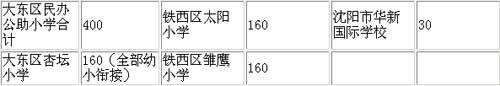 沈阳民办(公助)学校招生计划确定 30日起报名