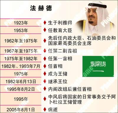 沙特阿拉伯国王法赫德简历(图表)