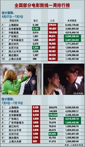 中国影视经纪还是本土公司的天下