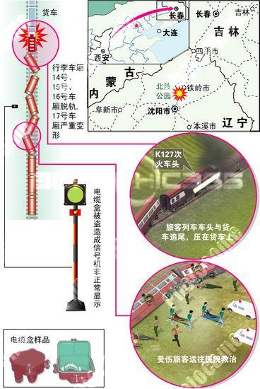 K127次追尾事故示意图
