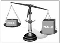 贫富差距,中国贫富差距,中国的贫富差距,贫富差距问题,缩小贫富差距